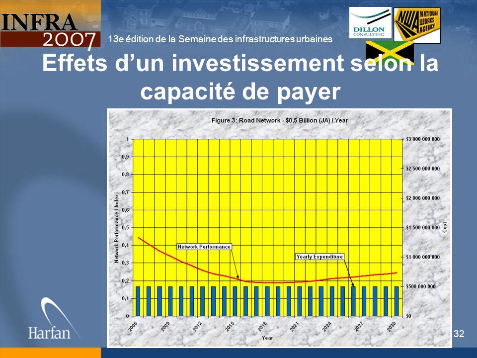 13e édition de la Semaine des infrastructures urbaines 32 Effets dun investissement selon la capacité de payer