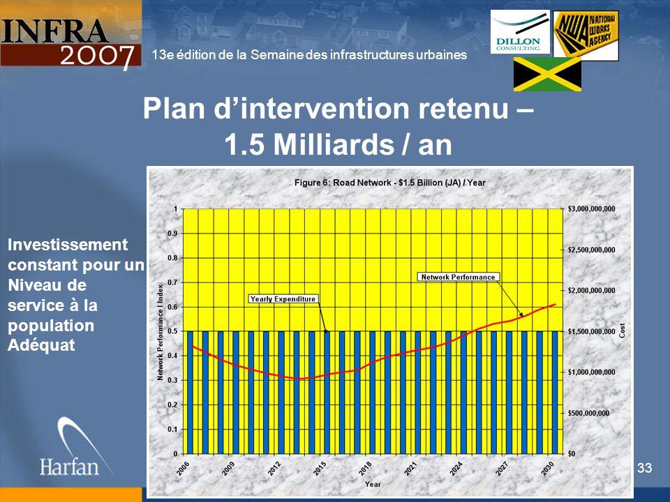 13e édition de la Semaine des infrastructures urbaines 33 Plan dintervention retenu – 1.5 Milliards / an Investissement constant pour un Niveau de ser