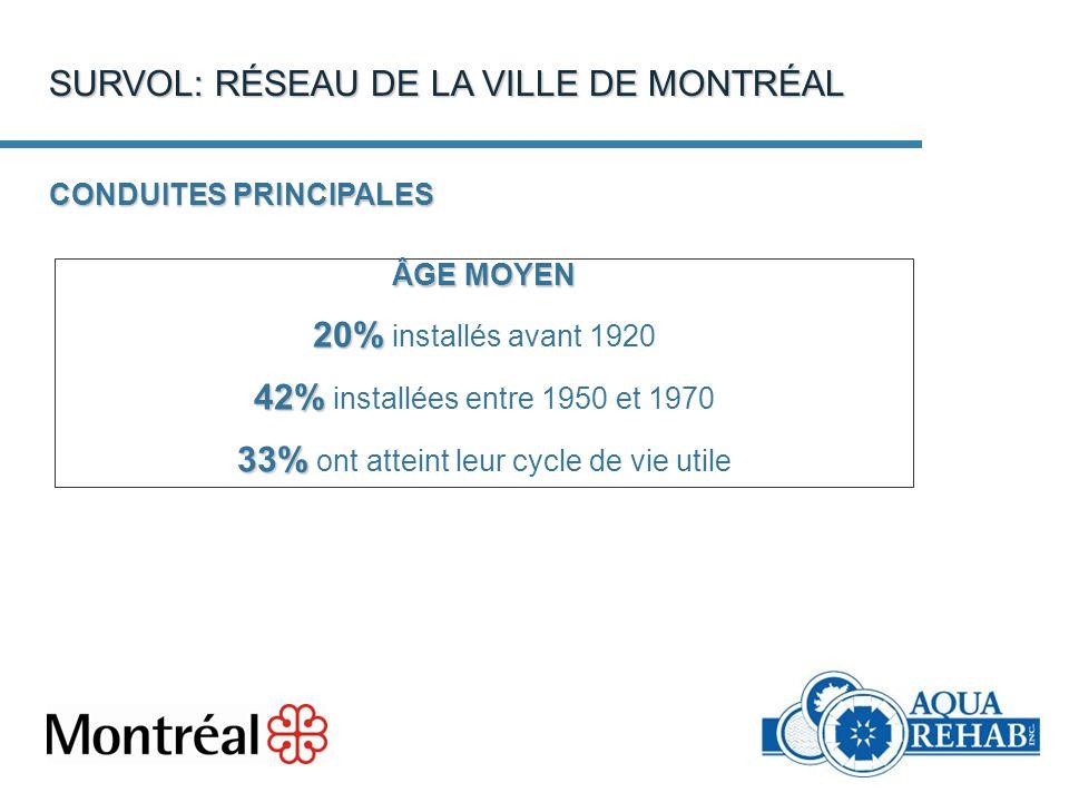 CONDUITES PRINCIPALES ÂGE MOYEN 20% 20% installés avant 1920 42% 42% installées entre 1950 et 1970 33% 33% ont atteint leur cycle de vie utile SURVOL: RÉSEAU DE LA VILLE DE MONTRÉAL