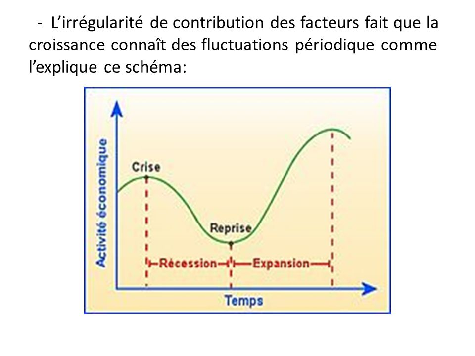 - Lirrégularité de contribution des facteurs fait que la croissance connaît des fluctuations périodique comme lexplique ce schéma: