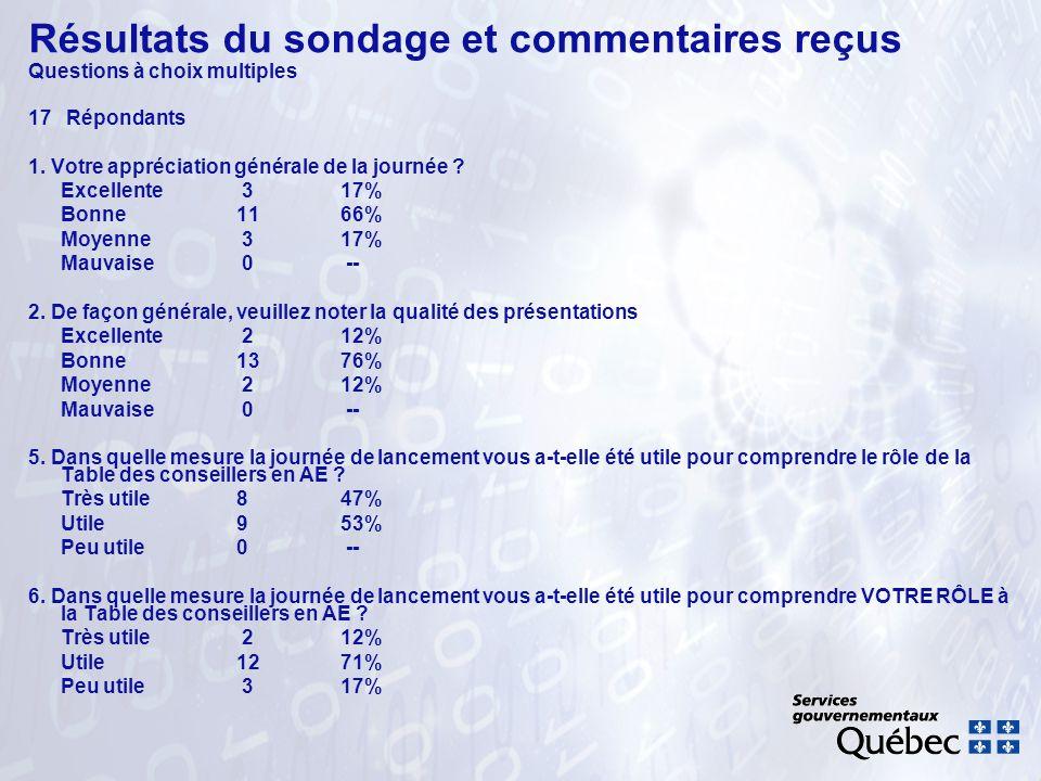 Résultats du sondage et commentaires reçus Questions à choix multiples 17 Répondants 1. Votre appréciation générale de la journée ? Excellente 317% Bo