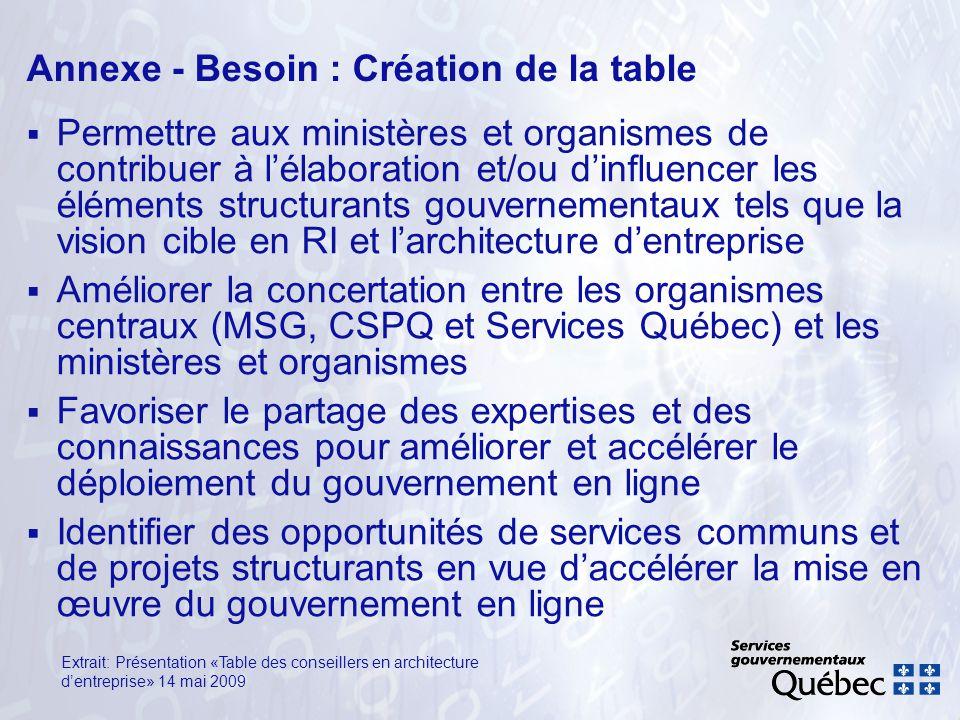 Annexe - Besoin : Création de la table Permettre aux ministères et organismes de contribuer à lélaboration et/ou dinfluencer les éléments structurants
