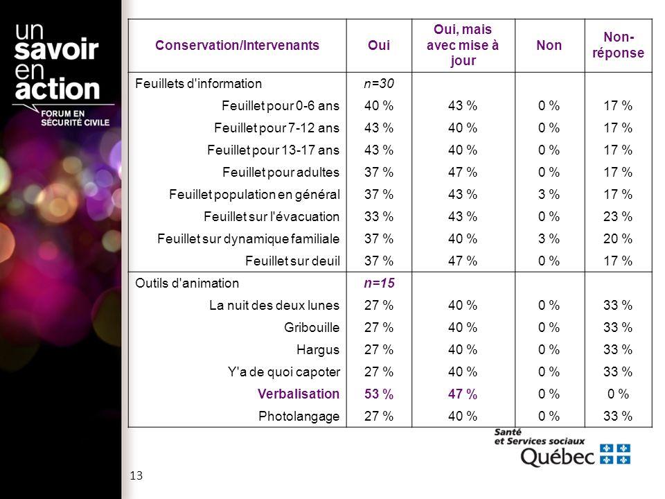 Conservation/IntervenantsOui Oui, mais avec mise à jour Non Non- réponse Feuillets d informationn=30 Feuillet pour 0-6 ans40 %43 %0 %17 % Feuillet pour 7-12 ans43 %40 %0 %17 % Feuillet pour 13-17 ans43 %40 %0 %17 % Feuillet pour adultes37 %47 %0 %17 % Feuillet population en général37 %43 %3 %17 % Feuillet sur l évacuation33 %43 %0 %23 % Feuillet sur dynamique familiale37 %40 %3 %20 % Feuillet sur deuil37 %47 %0 %17 % Outils d animationn=15 La nuit des deux lunes27 %40 %0 %33 % Gribouille27 %40 %0 %33 % Hargus27 %40 %0 %33 % Y a de quoi capoter27 %40 %0 %33 % Verbalisation53 %47 %0 % Photolangage27 %40 %0 %33 % 13