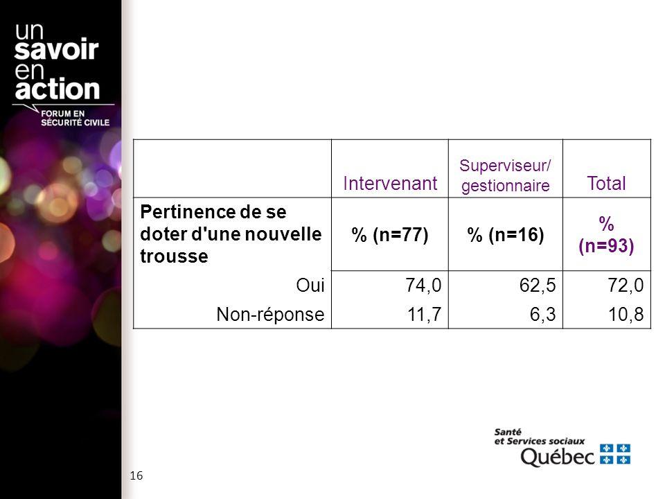 Intervenant Superviseur/ gestionnaire Total Pertinence de se doter d une nouvelle trousse % (n=77)% (n=16) % (n=93) Oui74,062,572,0 Non-réponse11,76,310,8 16