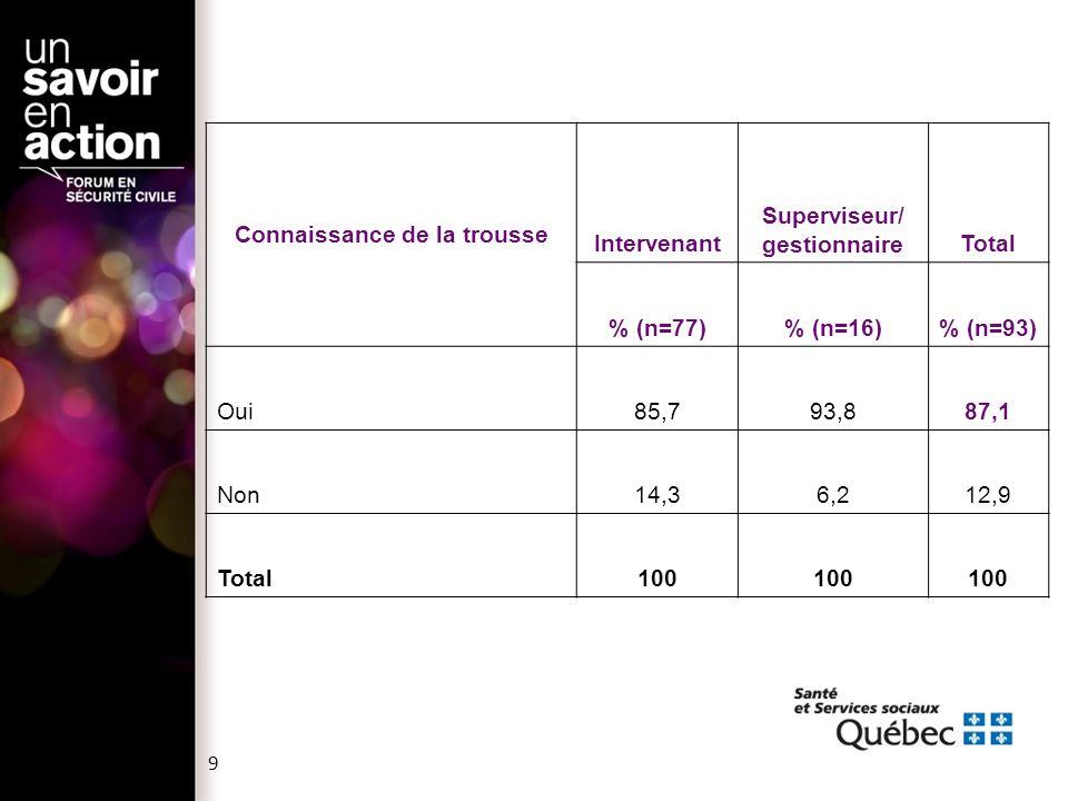 Connaissance de la trousse Intervenant Superviseur/ gestionnaireTotal % (n=77)% (n=16)% (n=93) Oui85,793,887,1 Non14,36,212,9 Total100 9
