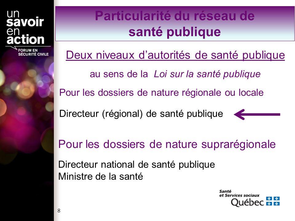 Deux niveaux dautorités de santé publique au sens de la Loi sur la santé publique Directeur (régional) de santé publique Directeur national de santé p