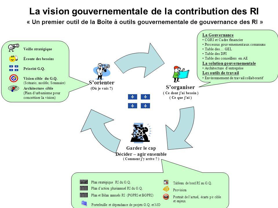 Veille stratégique Vision cible du G.Q.