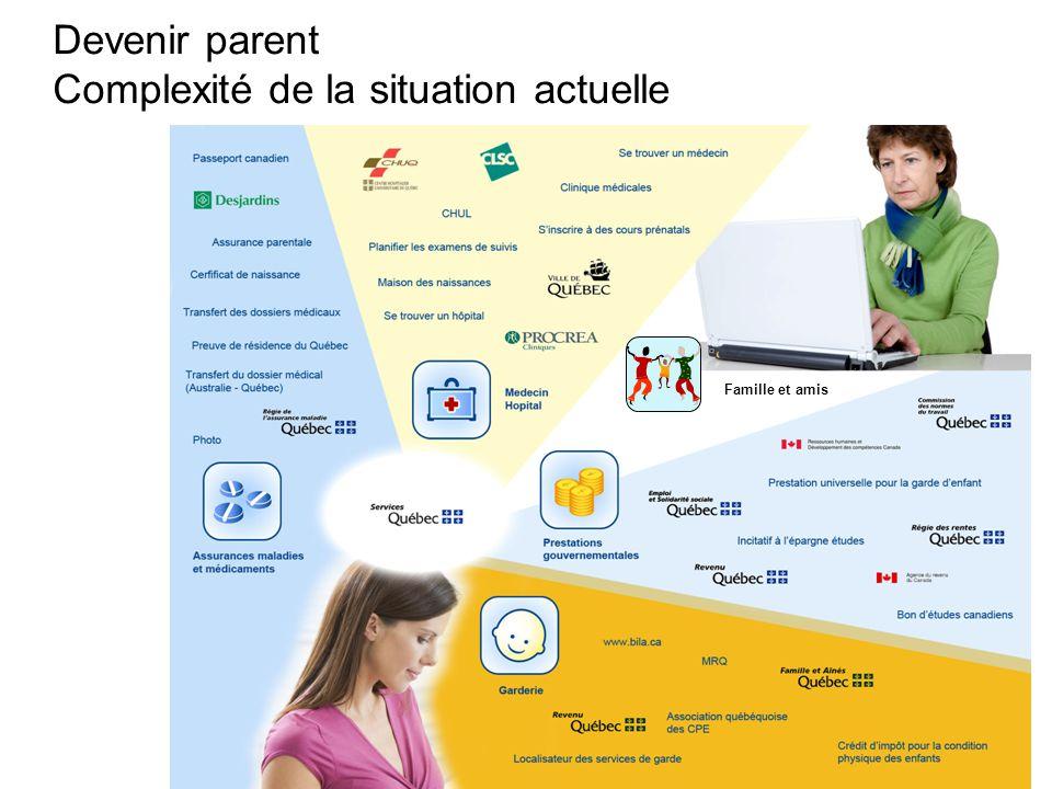 7 Devenir parent Complexité de la situation actuelle Famille et amis