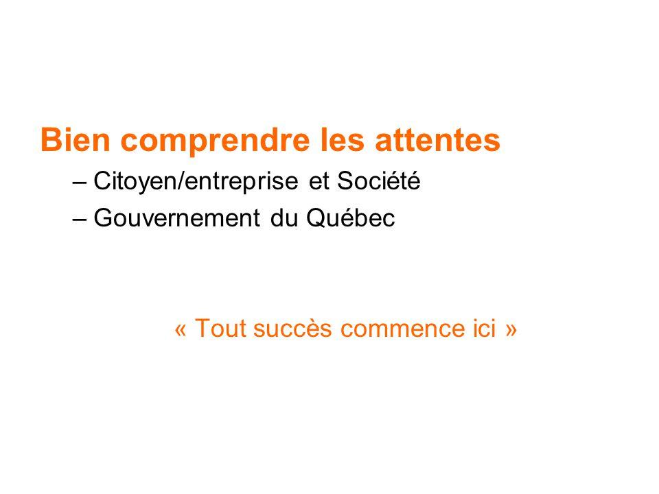 Bien comprendre les attentes –Citoyen/entreprise et Société –Gouvernement du Québec « Tout succès commence ici »