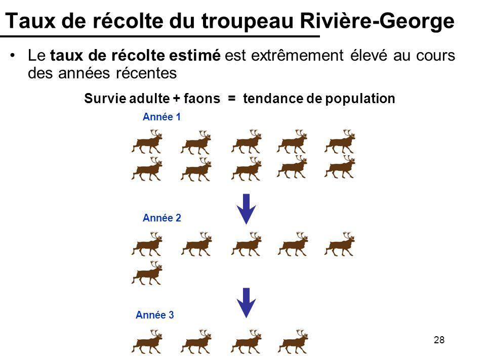 28 Taux de récolte du troupeau Rivière-George Survie adulte + faons = tendance de population Année 3 Année 2 Année 1 Le taux de récolte estimé est ext
