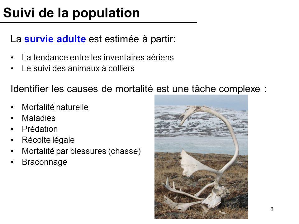 8 Suivi de la population Identifier les causes de mortalité est une tâche complexe : Mortalité naturelle Maladies Prédation Récolte légale Mortalité p