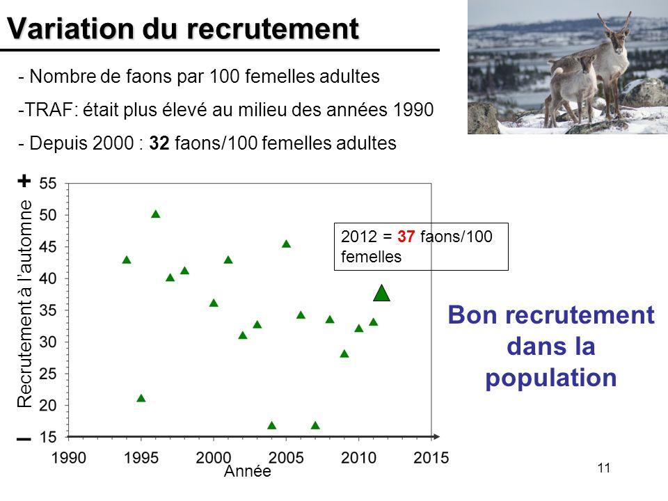 11 Variation du recrutement + – Bon recrutement dans la population - Nombre de faons par 100 femelles adultes -TRAF: était plus élevé au milieu des an