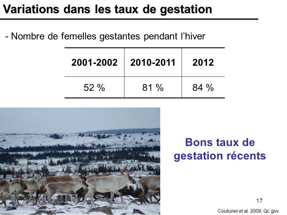 17 Variations dans les taux de gestation - Nombre de femelles gestantes pendant lhiver Couturier et al. 2009; Qc gov. 2001-20022010-20112012 52 %81 %8