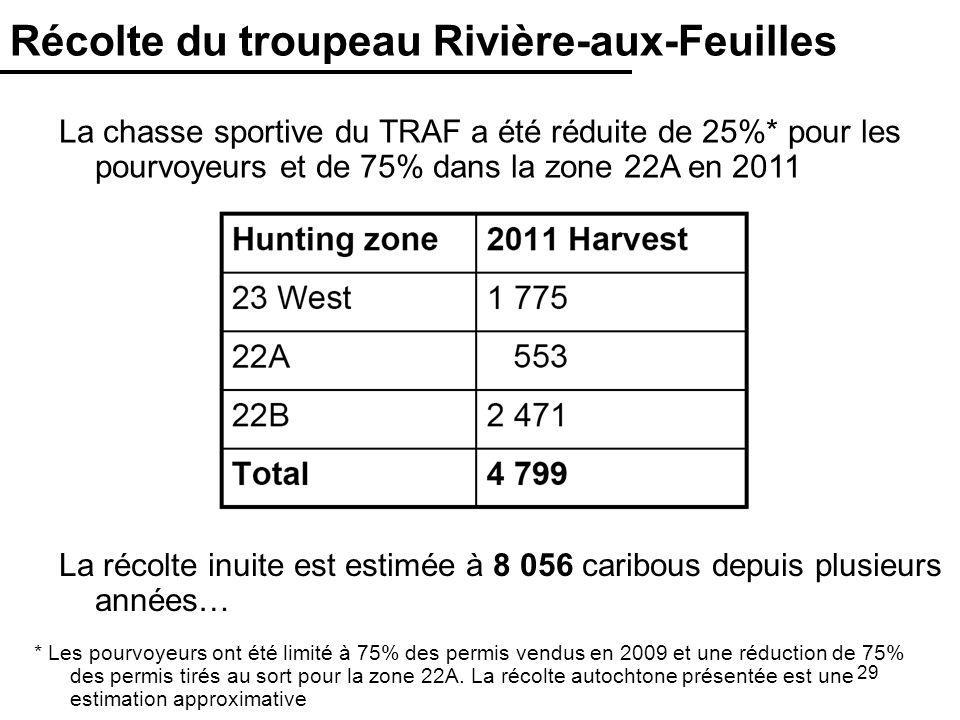 29 Récolte du troupeau Rivière-aux-Feuilles La chasse sportive du TRAF a été réduite de 25%* pour les pourvoyeurs et de 75% dans la zone 22A en 2011 La récolte inuite est estimée à 8 056 caribous depuis plusieurs années… * Les pourvoyeurs ont été limité à 75% des permis vendus en 2009 et une réduction de 75% des permis tirés au sort pour la zone 22A.