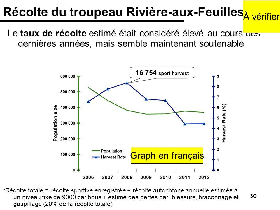 30 Récolte du troupeau Rivière-aux-Feuilles *Récolte totale = récolte sportive enregistrée + récolte autochtone annuelle estimée à un niveau fixe de 9