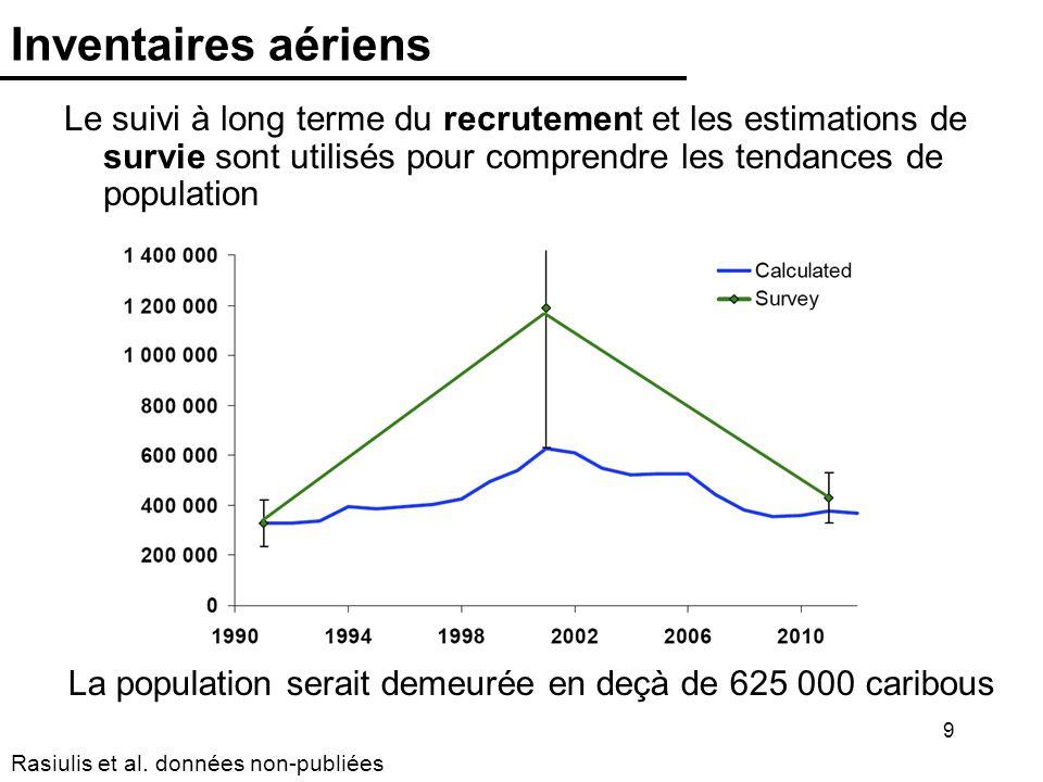 9 Inventaires aériens Le suivi à long terme du recrutement et les estimations de survie sont utilisés pour comprendre les tendances de population La population serait demeurée en deçà de 625 000 caribous Rasiulis et al.