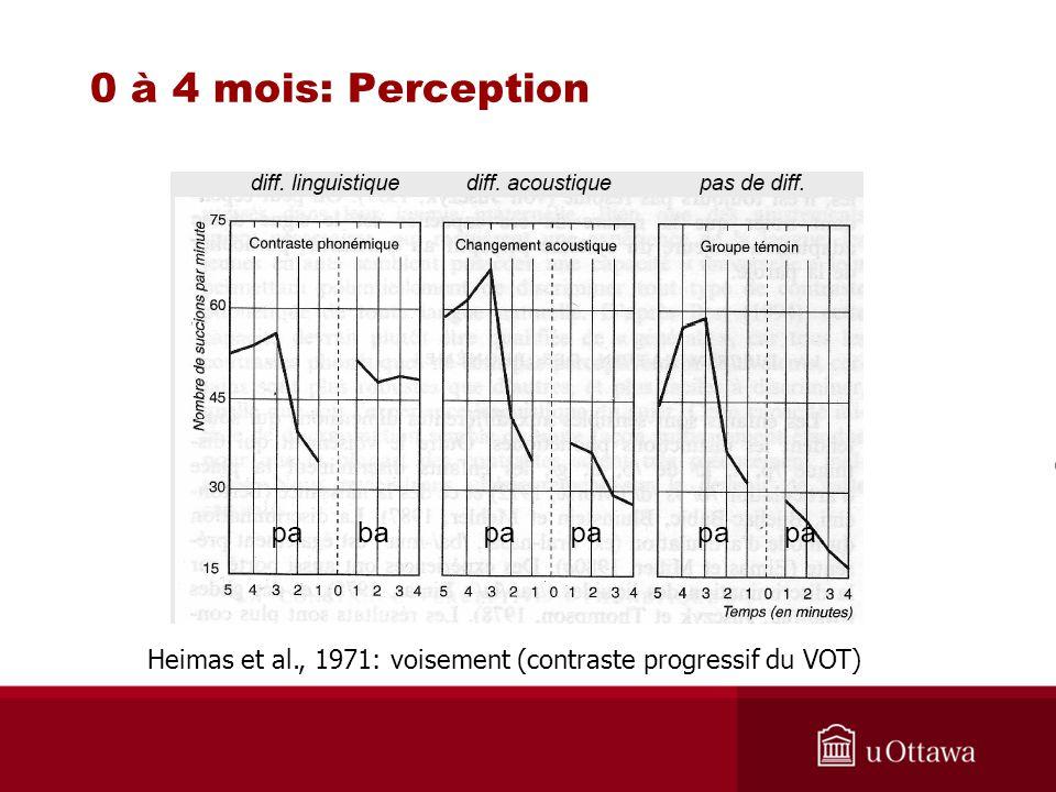 0 à 4 mois: Perception Heimas et al., 1971: voisement (contraste progressif du VOT)