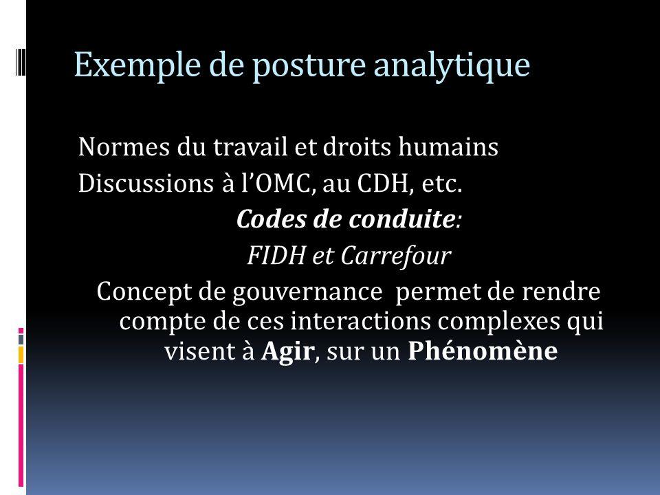 Exemple de posture analytique Normes du travail et droits humains Discussions à lOMC, au CDH, etc. Codes de conduite: FIDH et Carrefour Concept de gou