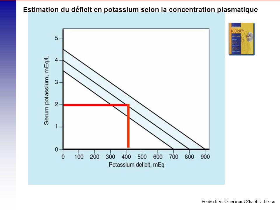 Estimation du déficit en potassium selon la concentration plasmatique