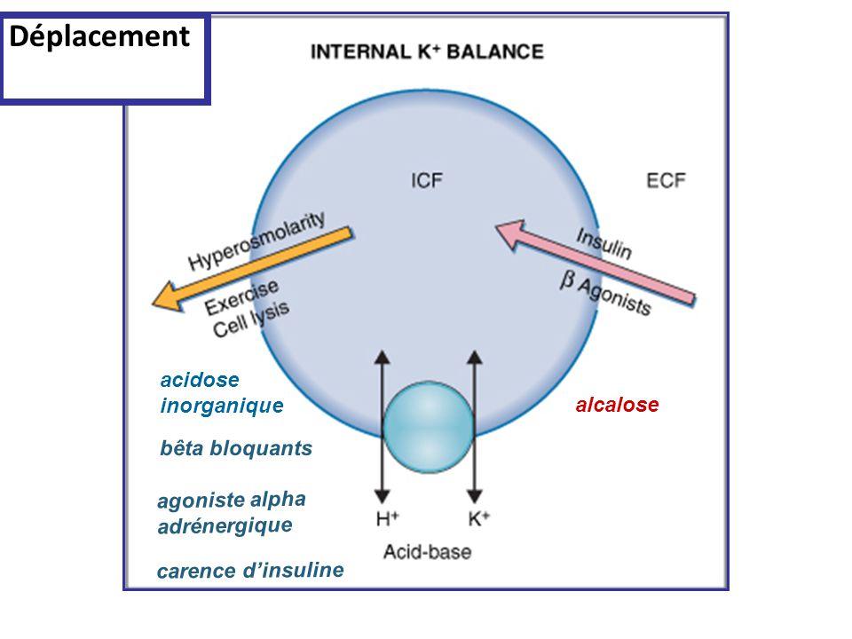 alcalose acidose inorganique Déplacement bêta bloquants agoniste alpha adrénergique carence dinsuline