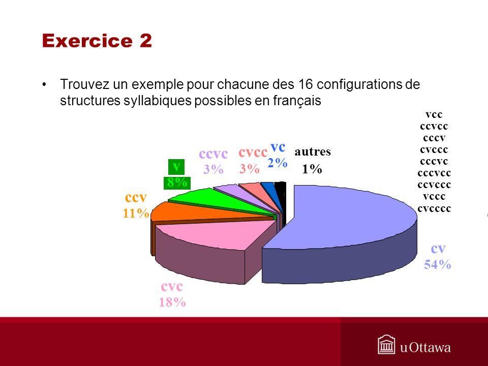 Exercice 2 Trouvez un exemple pour chacune des 16 configurations de structures syllabiques possibles en français cvcc vc 2% autres 1% 3% ccvc 3% v 8%