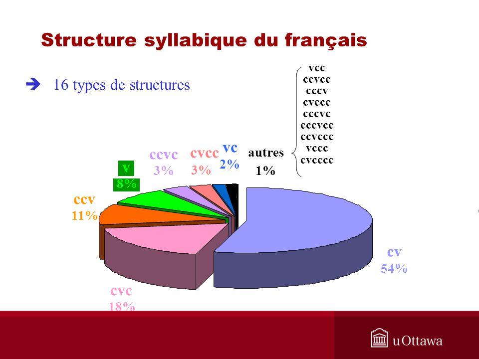 cvcc vc 2% autres 1% 3% ccvc 3% v 8% ccv 11% cvc 18% cv 54% vcc ccvcc cccv cvccc cccvc cccvcc ccvccc vccc cvcccc 16 types de structures Structure syll