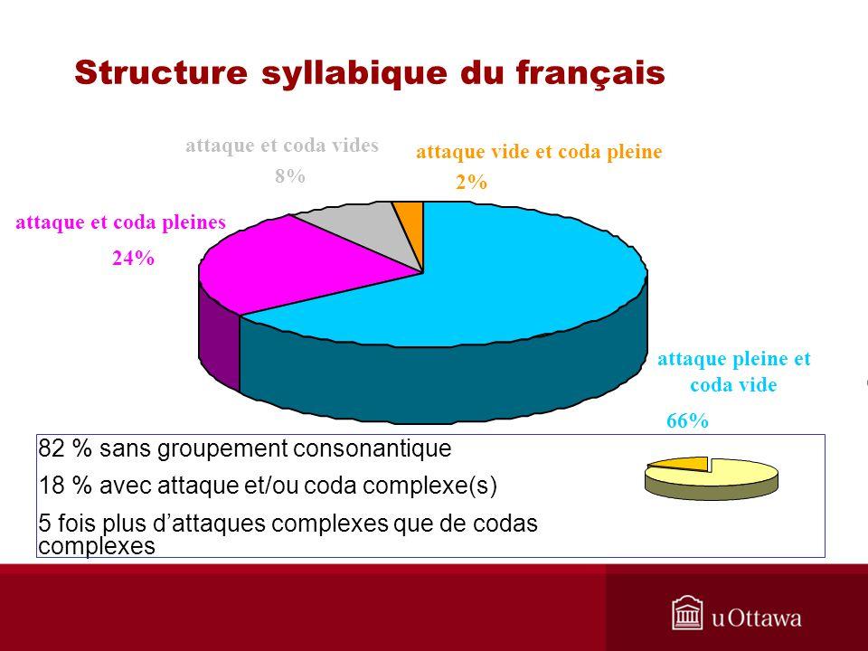 82 % sans groupement consonantique 18 % avec attaque et/ou coda complexe(s) 5 fois plus dattaques complexes que de codas complexes attaque vide et cod