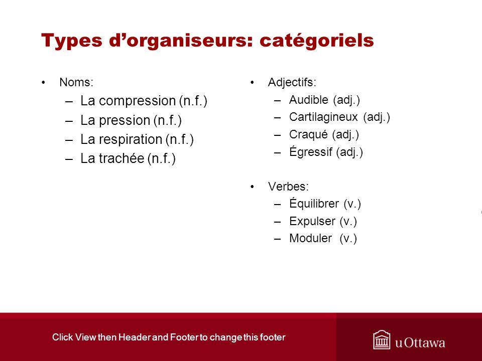 Click View then Header and Footer to change this footer Types dorganiseurs: catégoriels Noms: –La compression (n.f.) –La pression (n.f.) –La respirati