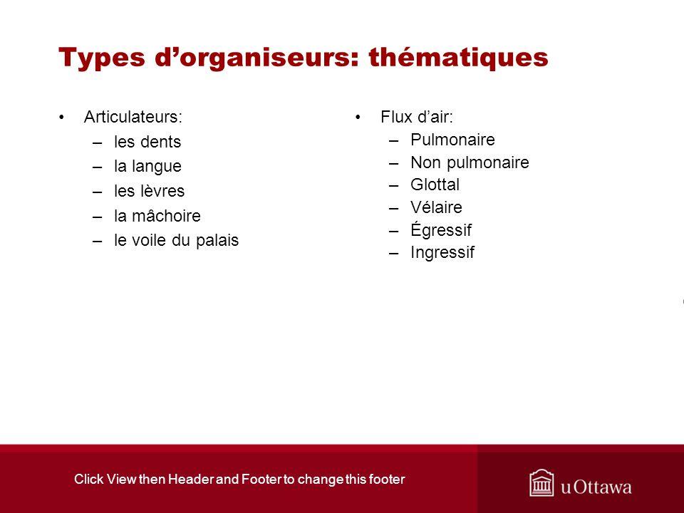 Click View then Header and Footer to change this footer Types dorganiseurs: thématiques Articulateurs: –les dents –la langue –les lèvres –la mâchoire