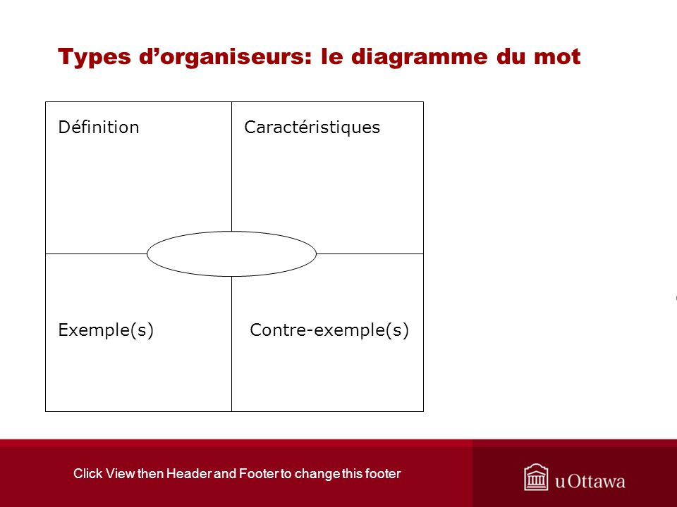 Click View then Header and Footer to change this footer Types dorganiseurs: le diagramme du mot CaractéristiquesDéfinition Contre-exemple(s)Exemple(s)