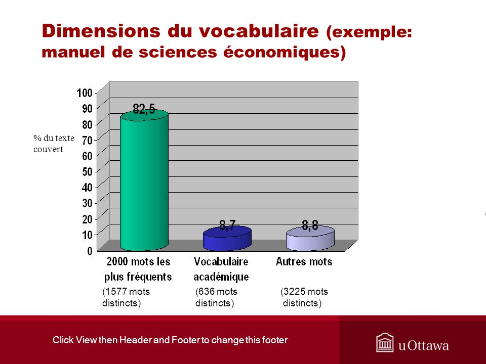 Click View then Header and Footer to change this footer Dimensions du vocabulaire (exemple: manuel de sciences économiques) (1577 mots distincts) (636 mots distincts) (3225 mots distincts) % du texte couvert