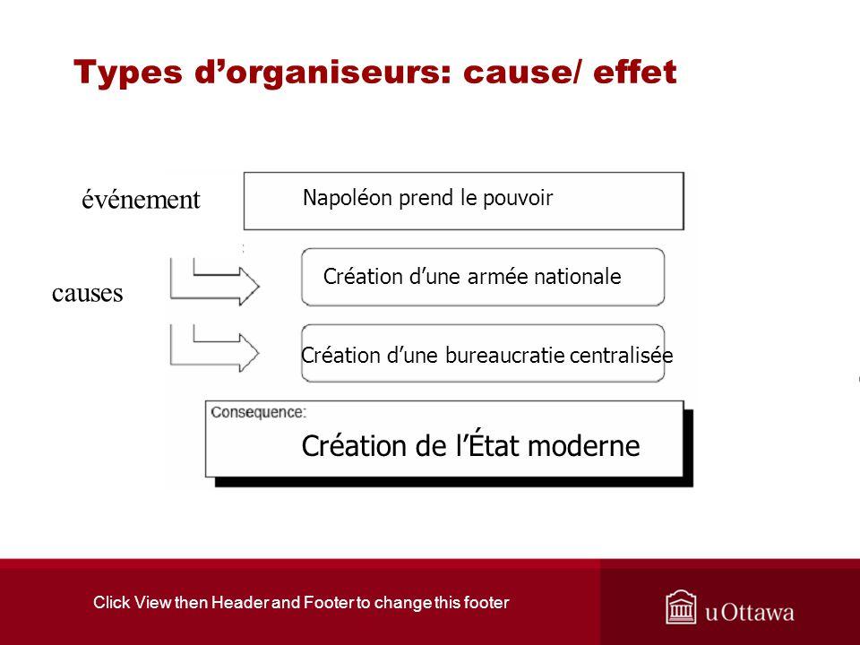 Click View then Header and Footer to change this footer Types dorganiseurs: cause/ effet événement causes Création de lÉtat moderne Création dune armé