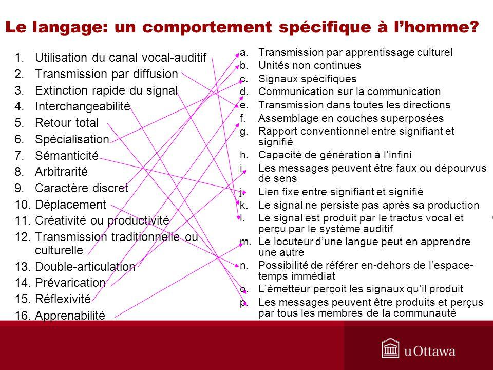 Le langage: un comportement spécifique à lhomme? 1.Utilisation du canal vocal-auditif 2.Transmission par diffusion 3.Extinction rapide du signal 4.Int
