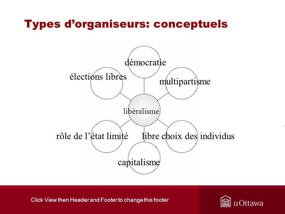 Click View then Header and Footer to change this footer Types dorganiseurs: conceptuels libéralisme démocratie multipartisme élections libres libre ch