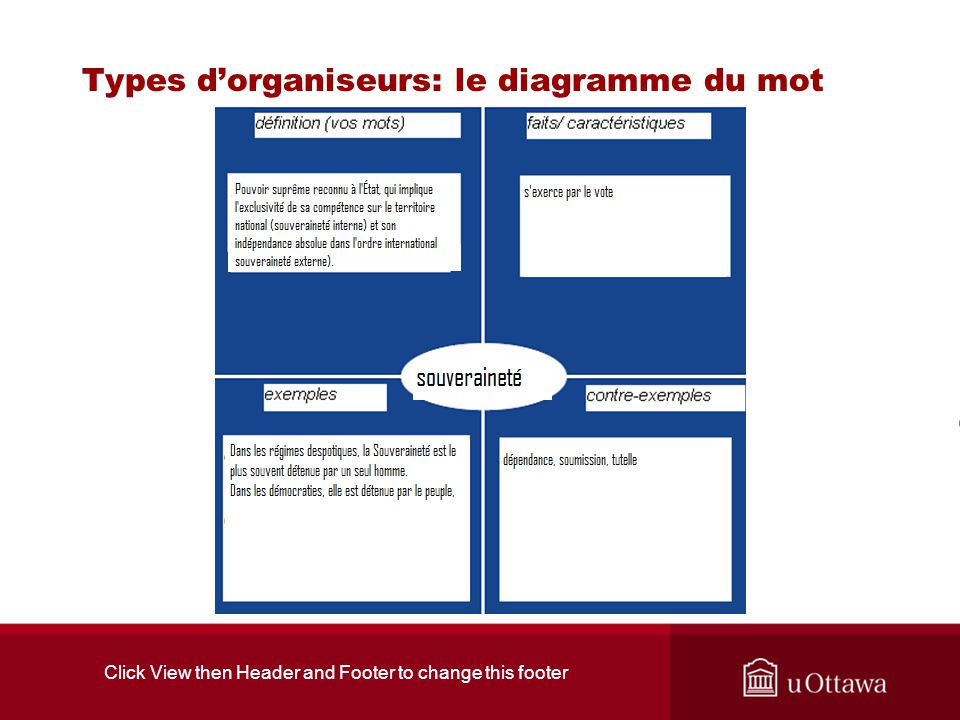 Click View then Header and Footer to change this footer Types dorganiseurs: le diagramme du mot