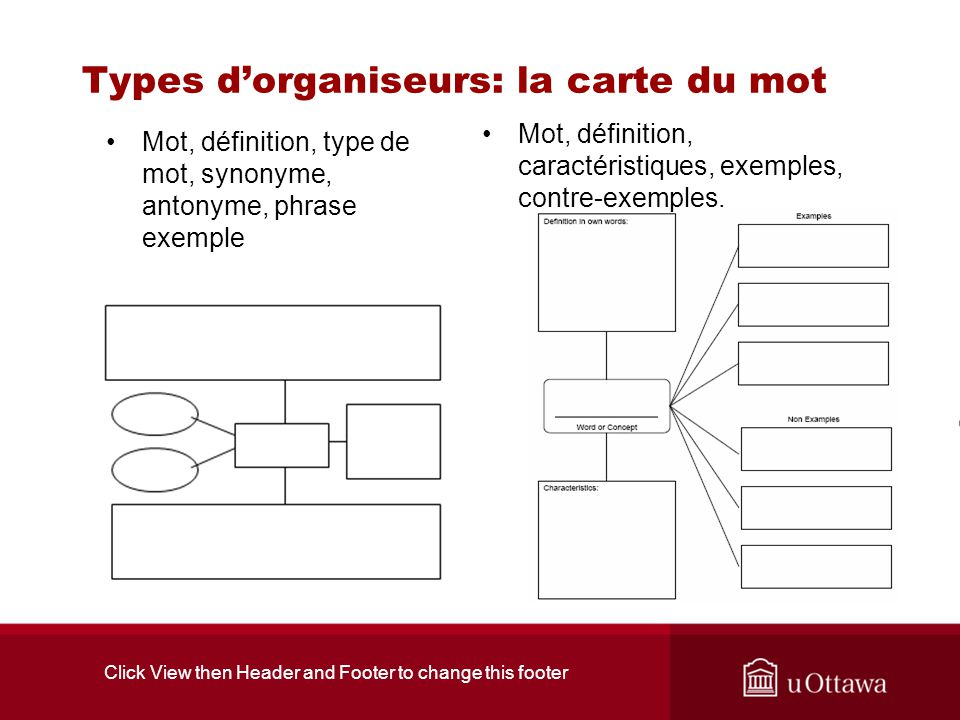 Click View then Header and Footer to change this footer Types dorganiseurs: la carte du mot Mot, définition, type de mot, synonyme, antonyme, phrase e