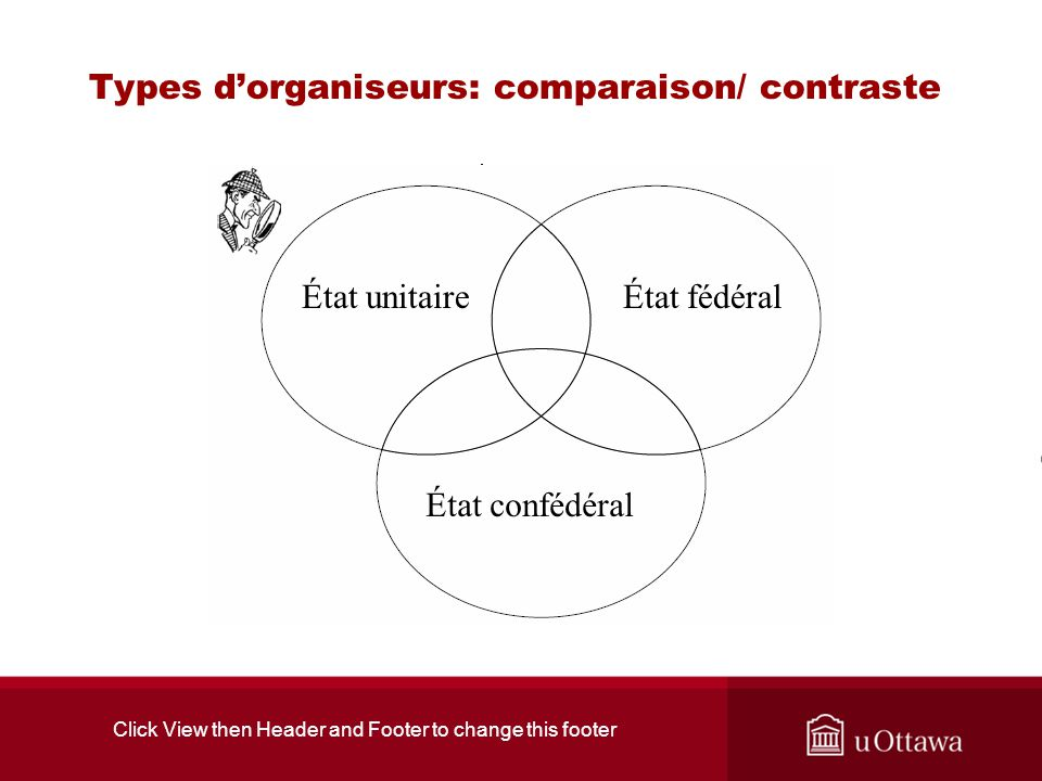 Click View then Header and Footer to change this footer Types dorganiseurs: comparaison/ contraste État unitaireÉtat fédéral État confédéral