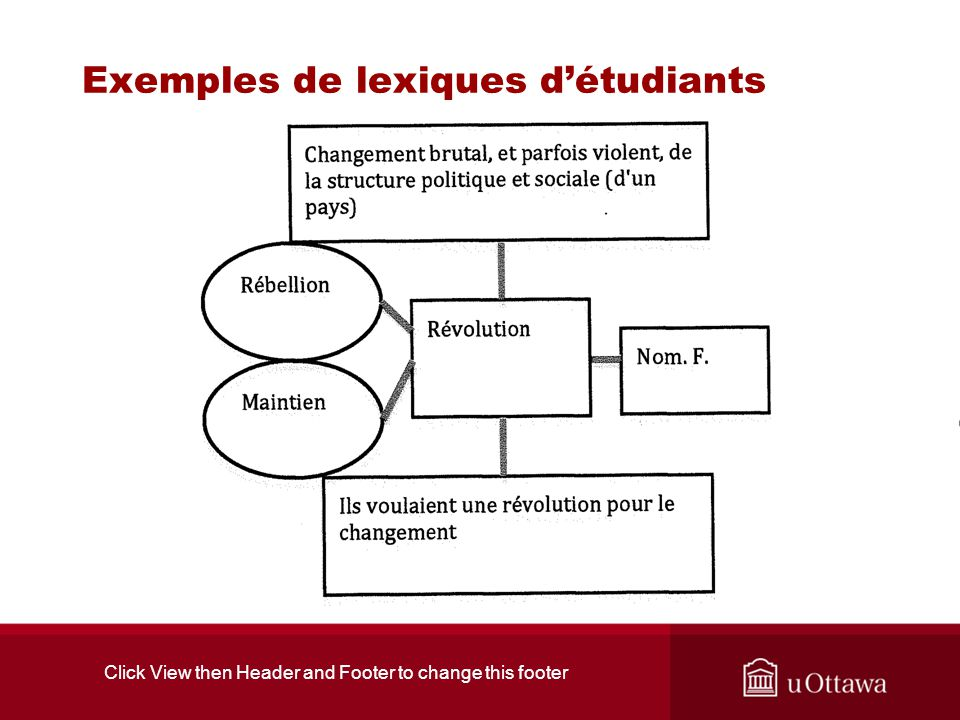 Exemples de lexiques détudiants Click View then Header and Footer to change this footer
