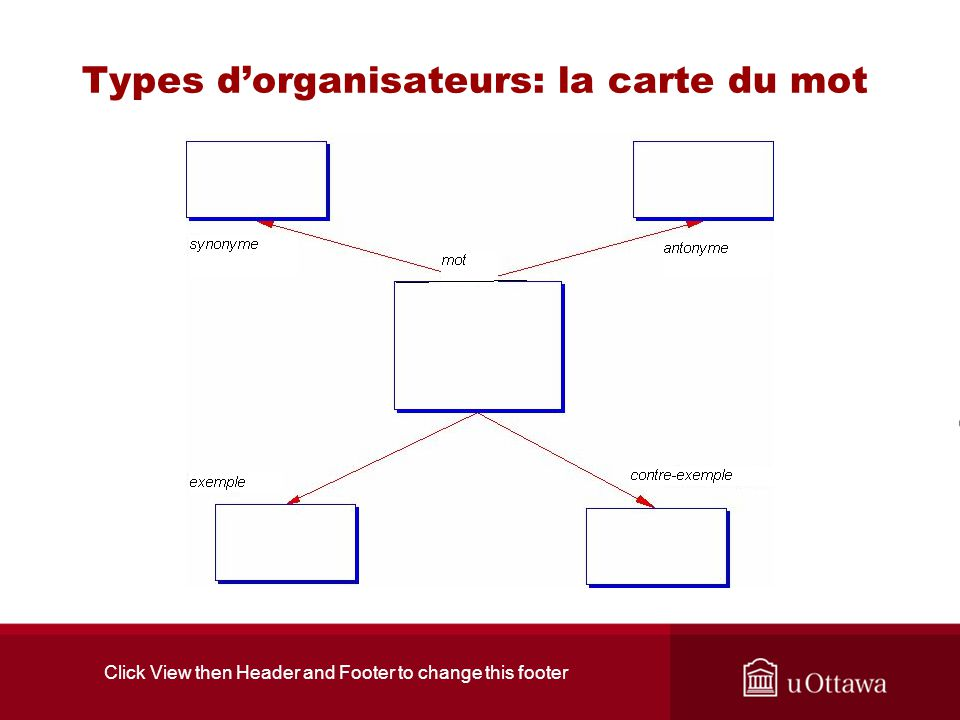 Click View then Header and Footer to change this footer Types dorganisateurs: la carte du mot