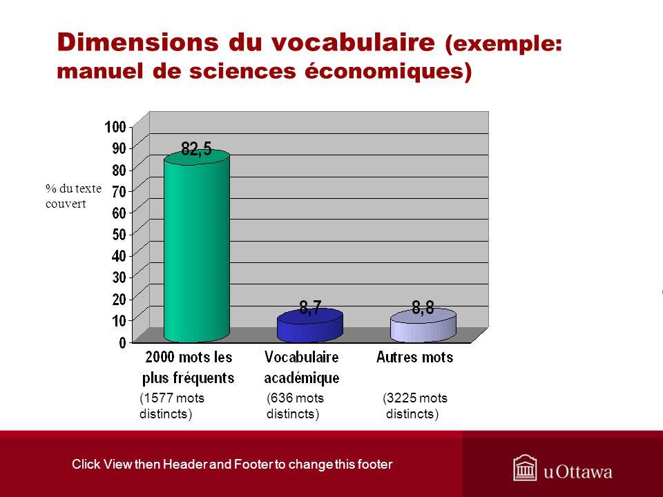 Click View then Header and Footer to change this footer Dimensions du vocabulaire : listes de fréquence corpus académique universitaire de 3 500 000 mots en sciences, arts, commerce, droit.