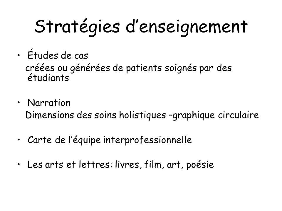 Stratégies denseignement Études de cas créées ou générées de patients soignés par des étudiants Narration Dimensions des soins holistiques –graphique