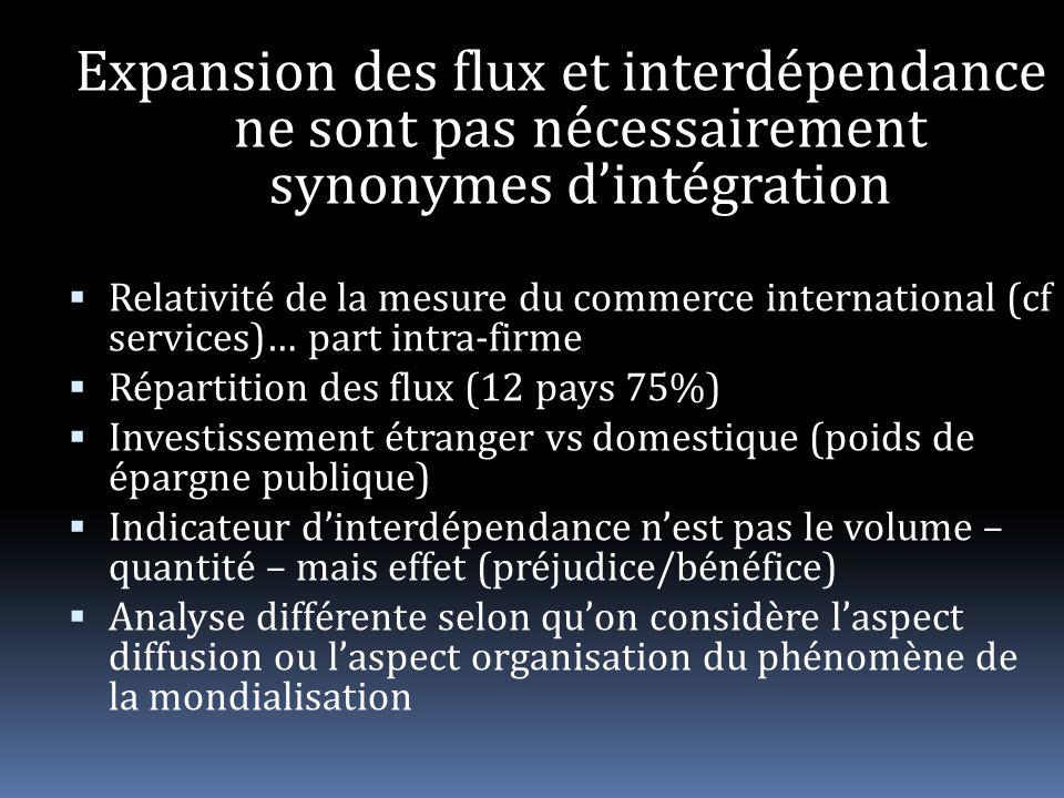 Expansion des flux et interdépendance ne sont pas nécessairement synonymes dintégration Relativité de la mesure du commerce international (cf services