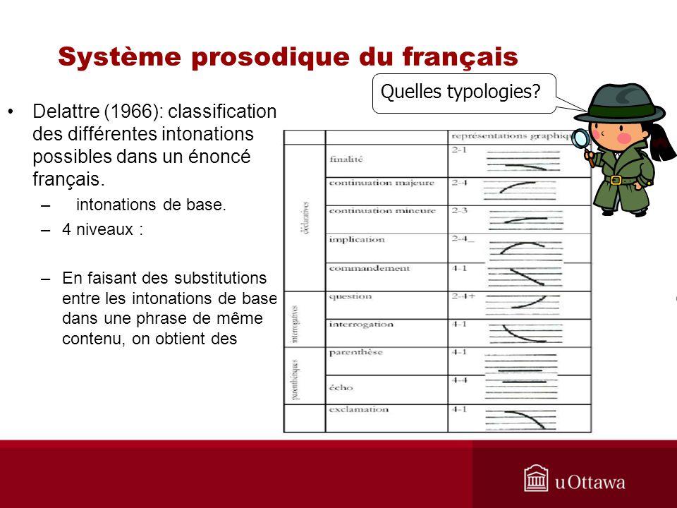 Système prosodique du français Delattre (1966): classification des différentes intonations possibles dans un énoncé français. – intonations de base. –