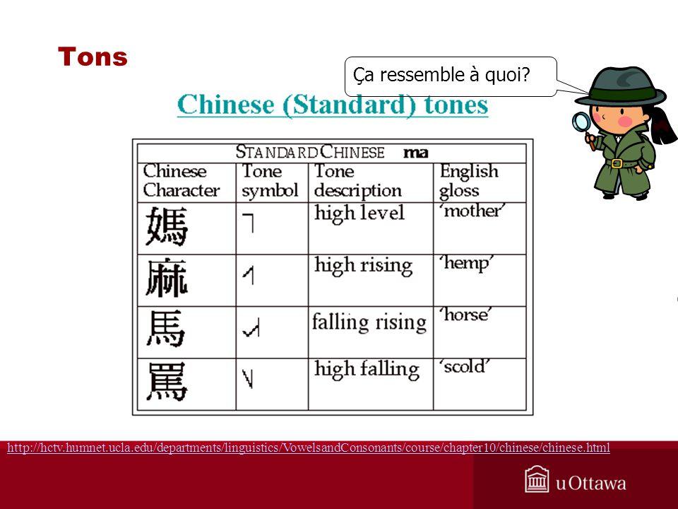 http://hctv.humnet.ucla.edu/departments/linguistics/VowelsandConsonants/course/chapter10/chinese/chinese.html Tons Ça ressemble à quoi?