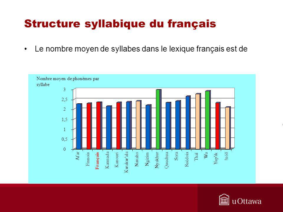 Structure syllabique du français Le nombre moyen de syllabes dans le lexique français est de