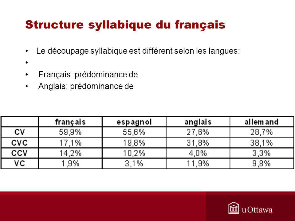 Le découpage syllabique est différent selon les langues: Français: prédominance de Anglais: prédominance de Structure syllabique du français