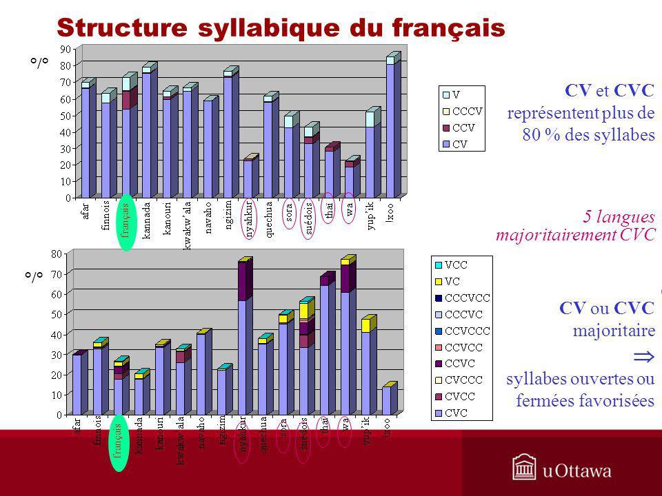 CV et CVC représentent plus de 80 % des syllabes 5 langues majoritairement CVC °/° CV ou CVC majoritaire syllabes ouvertes ou fermées favorisées franç