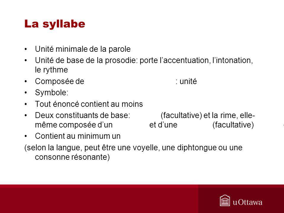 La syllabe Unité minimale de la parole Unité de base de la prosodie: porte laccentuation, lintonation, le rythme Composée de : unité Symbole: Tout éno