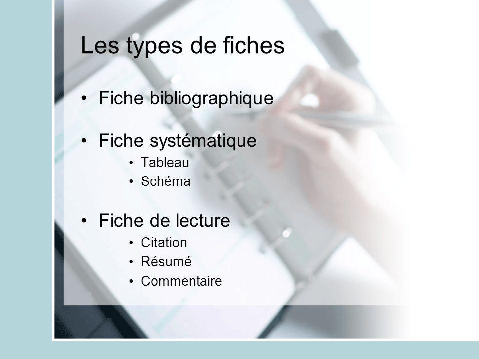Les types de fiches Fiche bibliographique Fiche systématique Tableau Schéma Fiche de lecture Citation Résumé Commentaire