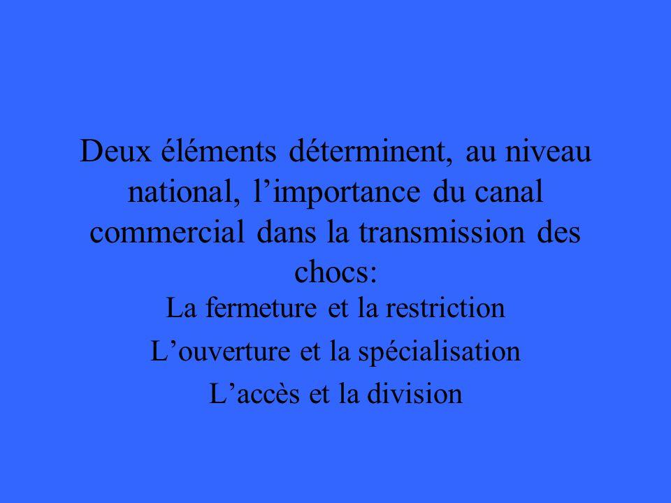 Deux éléments déterminent, au niveau national, limportance du canal commercial dans la transmission des chocs: La fermeture et la restriction Louverture et la spécialisation Laccès et la division